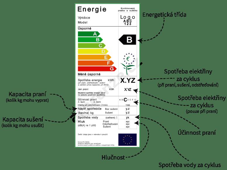 Popsaný energetický štítek v testu praček se sušičkou