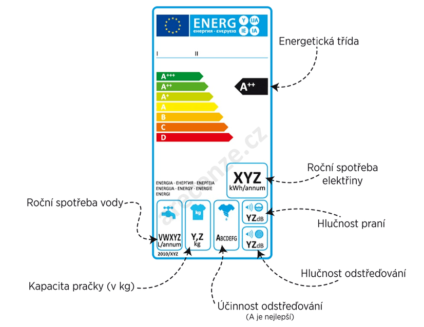 Vysvětlení energetické štítku v testu praček