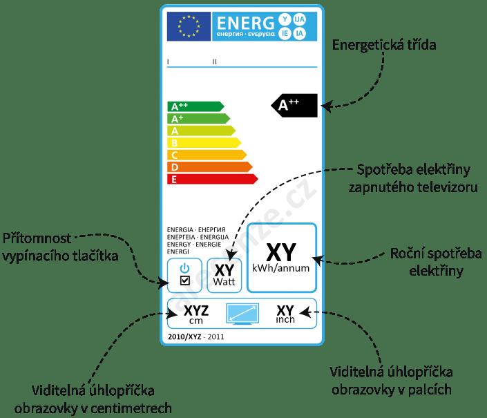 Vysvětlení energetického štítku televizorů