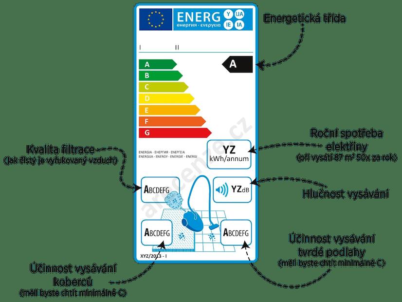 Vysvětlení energetického štítku vysavačů