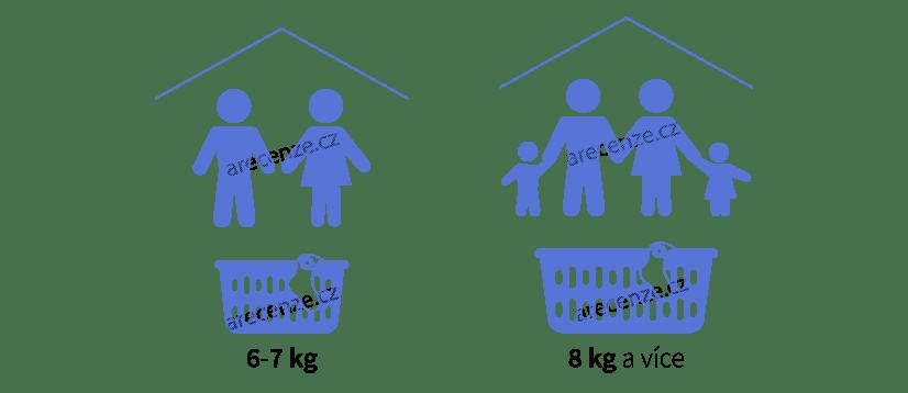 Ukázka vhodnosti kapacity sušiček prádla