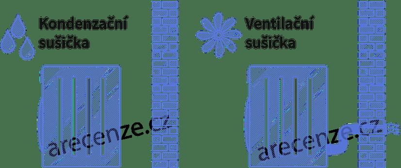 Rozdíl mezí kondenzační a ventilační sušičkou prádla
