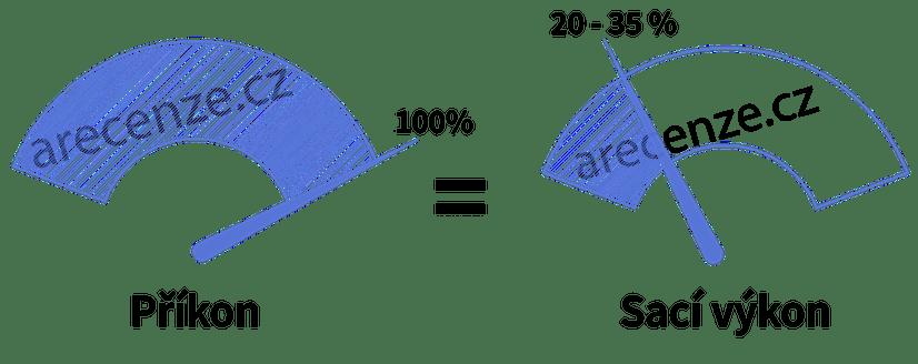Co znamená sací výkon a příkon