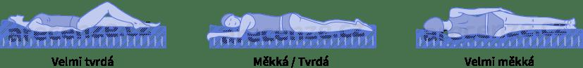 Ukázka tvrdostí matrace