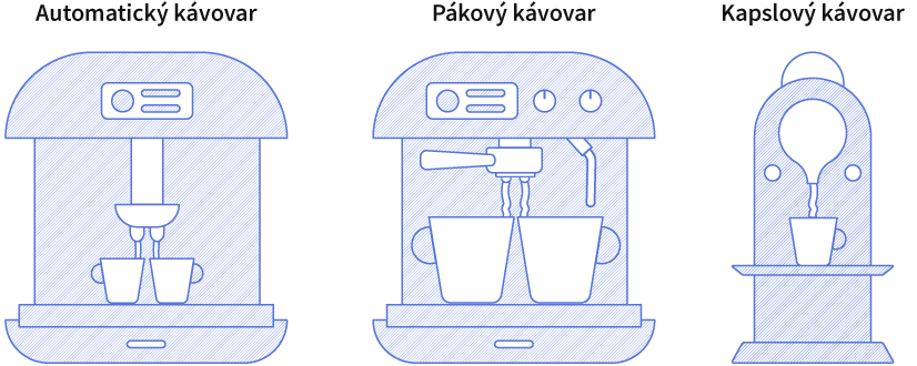 Typy kávovarov a ich ukážka