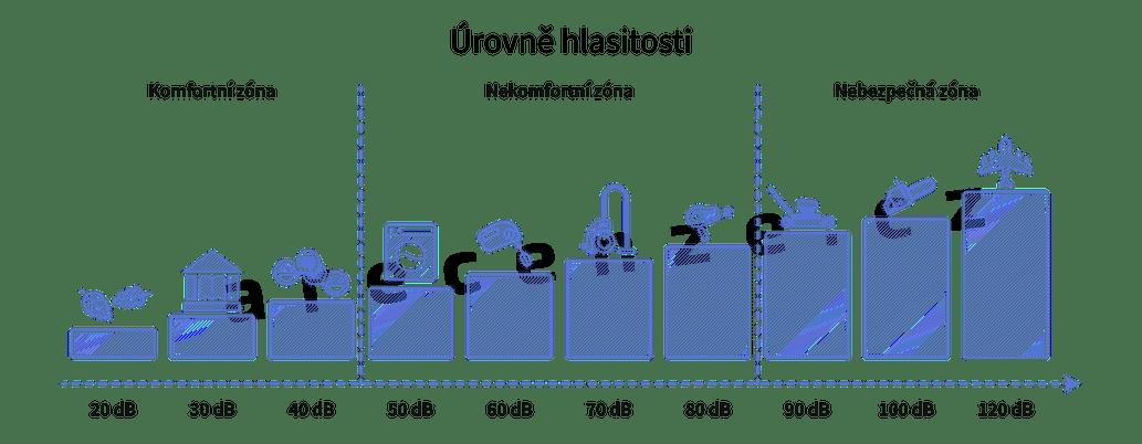 Přehled hlučnosti různých spotřebičů a strojů