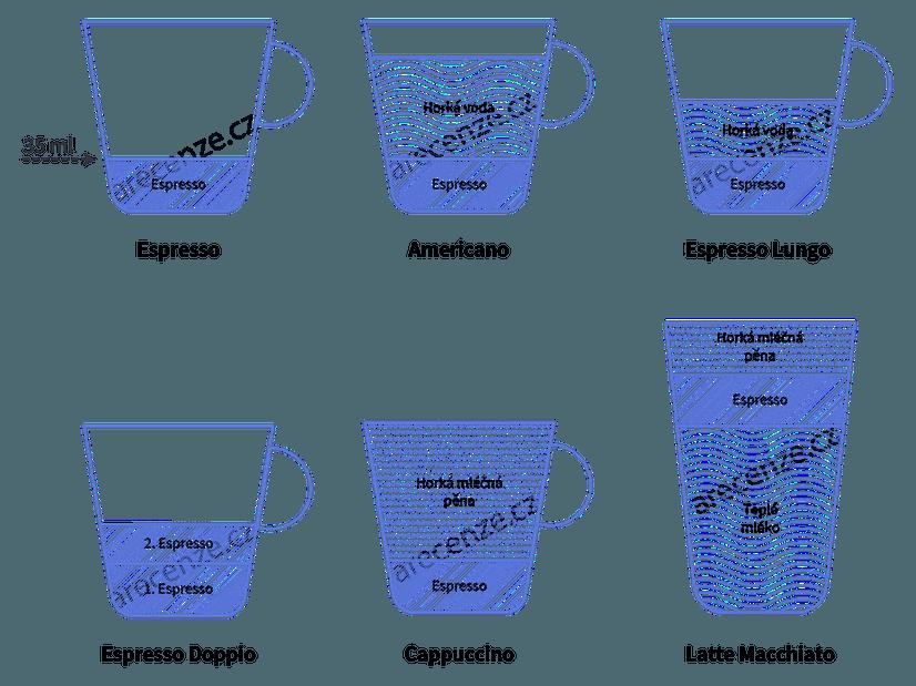 Ukázka nejznámějších typů kávových nápojů