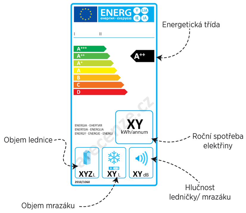 Popis hodnot na energetickém štítku ledničky