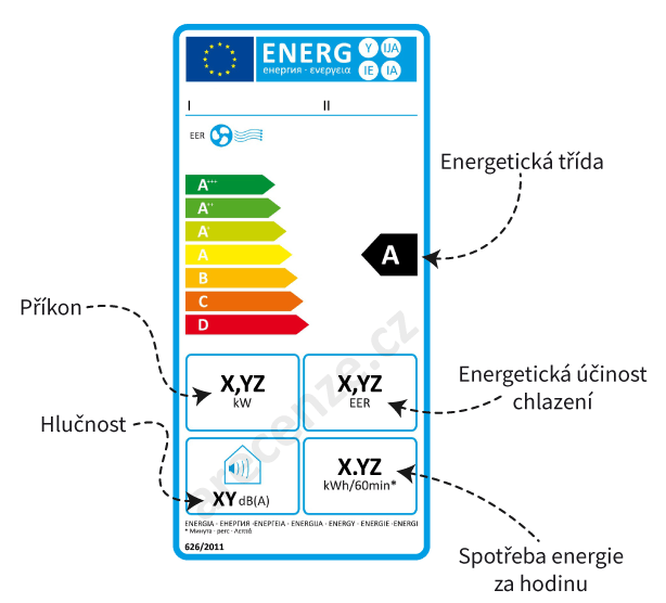Vysvětlení energetického štítku mobilní klimatizace bez vytápění