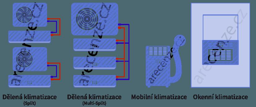 Různé typy klimatizací, dělení klimatizace, mobilní klimatizace, okenní klimatizace