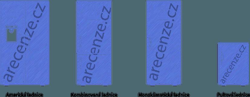 Ukázka různých typů ledniček