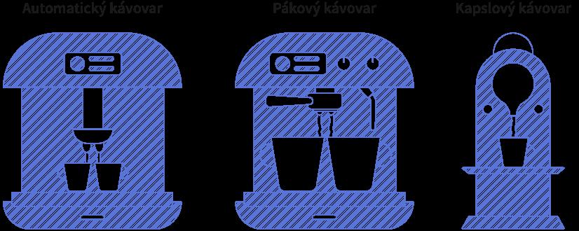 Ukázka různých typů kávovarů, automatický, pákový, kapslový
