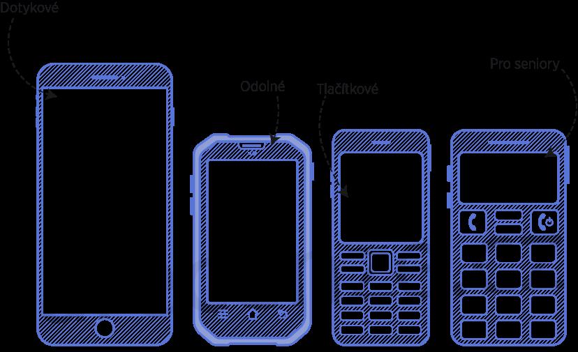 Typy mobilných telefónov. Dotykové, odolné, tlačidlové, pre seniorov.