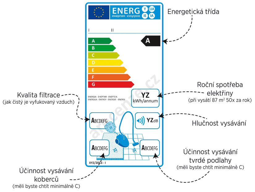 Energetický štítek tyčových vysavačů
