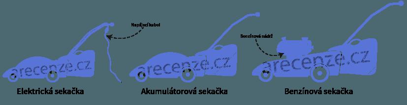 Jednotlivé kosačky podľa pohonu
