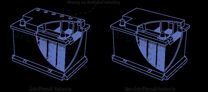 Vyobrazení rozdílů mezi údržbovou a bezúdržbovou autobaterií.