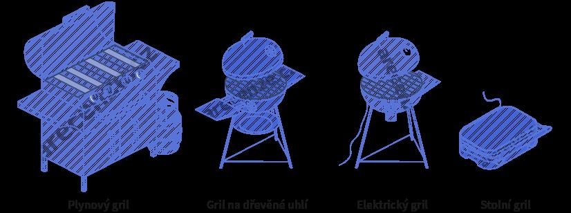 Vyobrazení různých typů grilů - plynového, elektrického, stolního a na dřevěné uhlí
