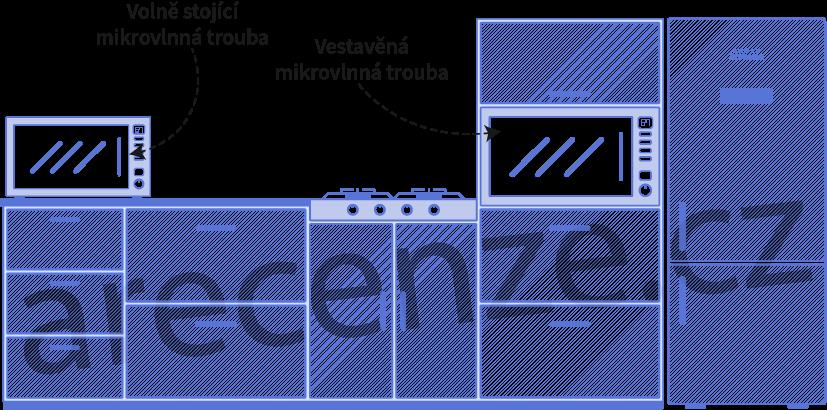 Ukázka dvou typů mikrovlnných drub