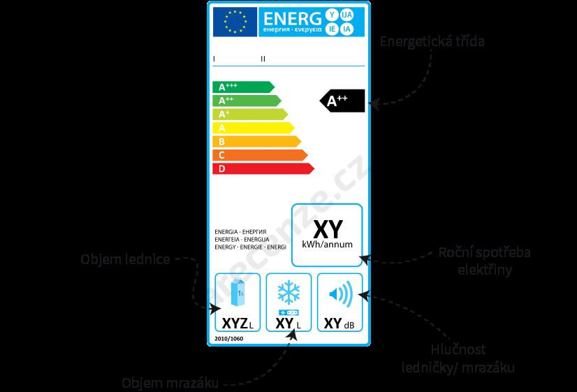 Opis energetického štítku autochladniček