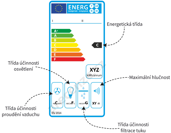Opis energetického štítku digestora