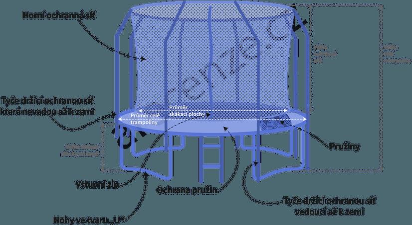 Popis jednotlivých častí trampolíny
