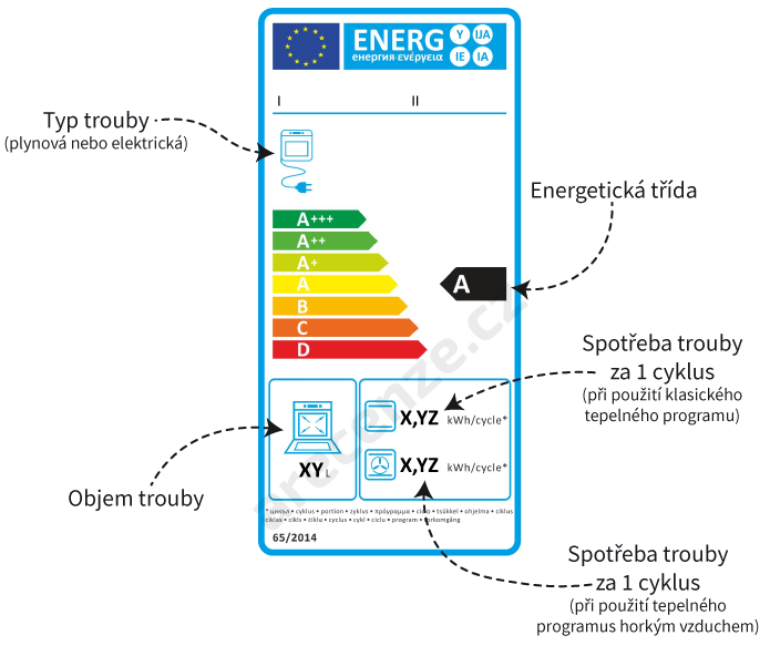 Popis energetického štítku u elektrické trouby