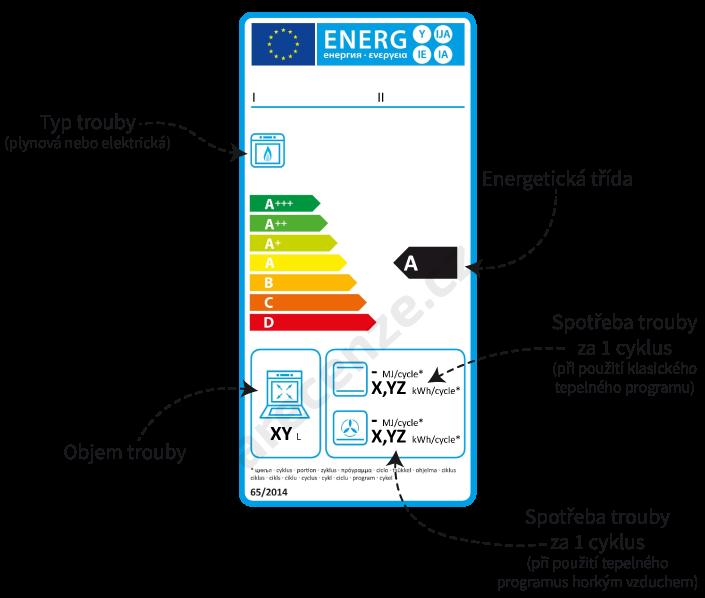 Popis energetického štítku u plynové trouby