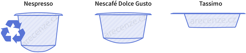 Druhy kávových kapsúl podľa výrobca a ich rozdiely