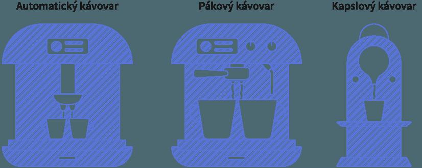 Ukážka rôznych typov kávovarov. Kapsulový, pákový a automatický kávovar.