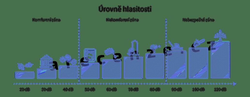 Rozdělení úrovní hlasitostí podle různých zdrojů