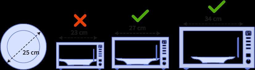Grafické znázornění velikosti mikrovlnné trouby ku velikosti talíře
