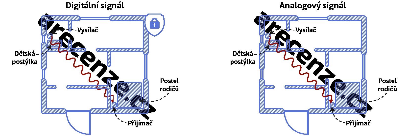 Popis fungovania prenosu analógového a digitálneho signálu