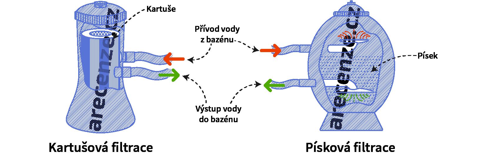 Znázornění fungování kartušové a pískové filtrace