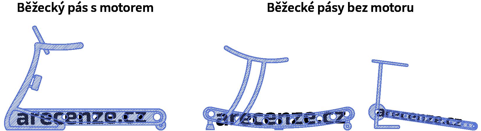 Ukážka typov prevedení bežeckých pásov