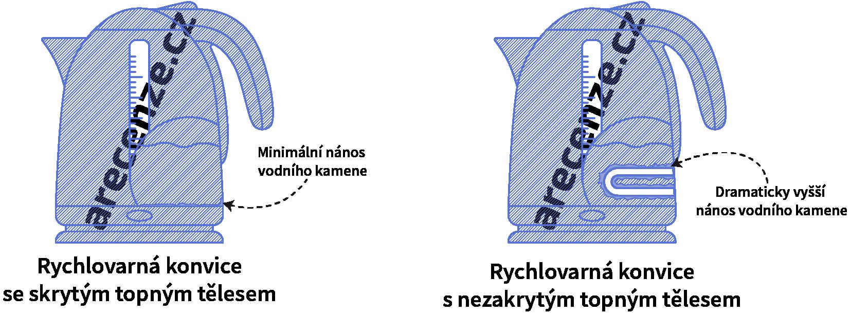 Ukážka spôsobov umiestnenia vykurovacieho telesa v rýchlovarnej kanvici