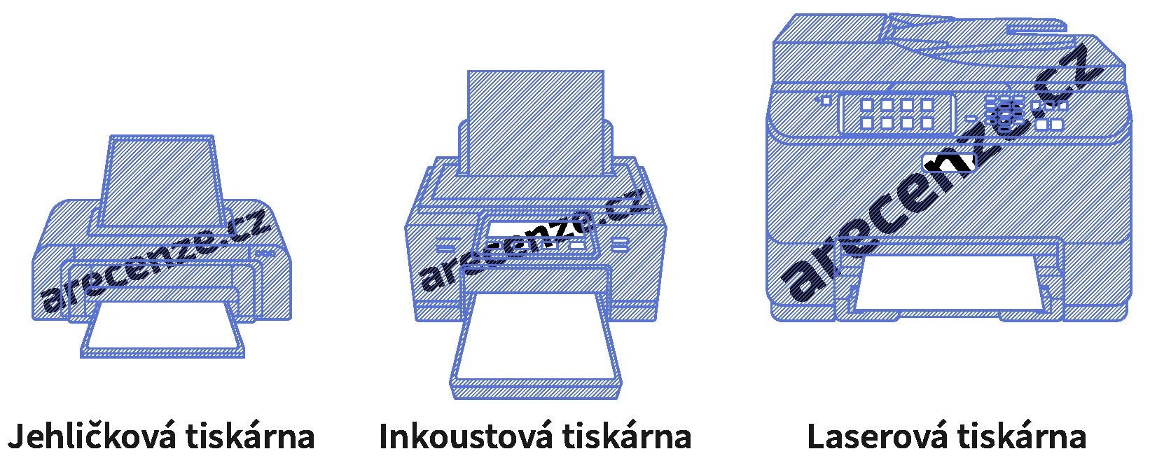 Typy tlačiarní podľa technológie tlače