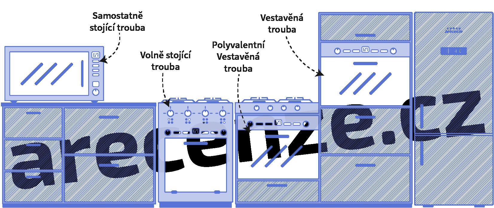 Ukázky různých možností umístění trouby v kuchyni