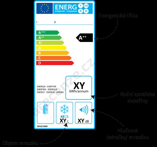Popis údajov na energetickom štítku mrazničky
