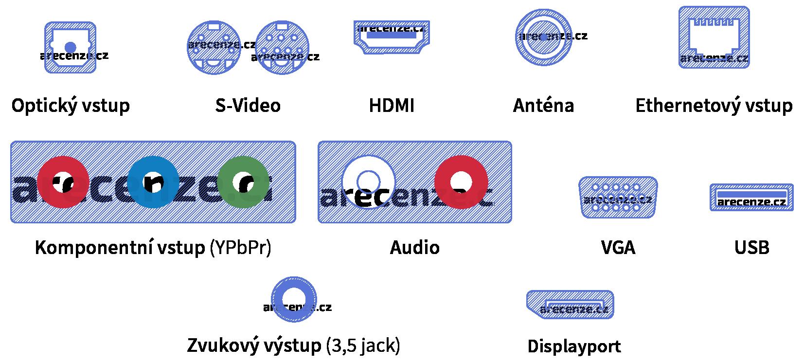 Najčastejšie konektory u projektorov