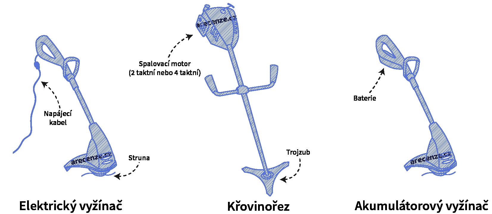 Ukážka rôznych typov krovinorezov