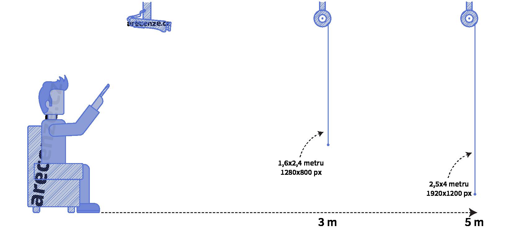 Porovnanie pozorovacie vzdialenosti