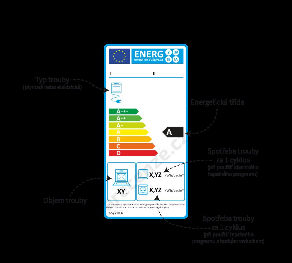 Popis údajov na energetickom štítku sporáka