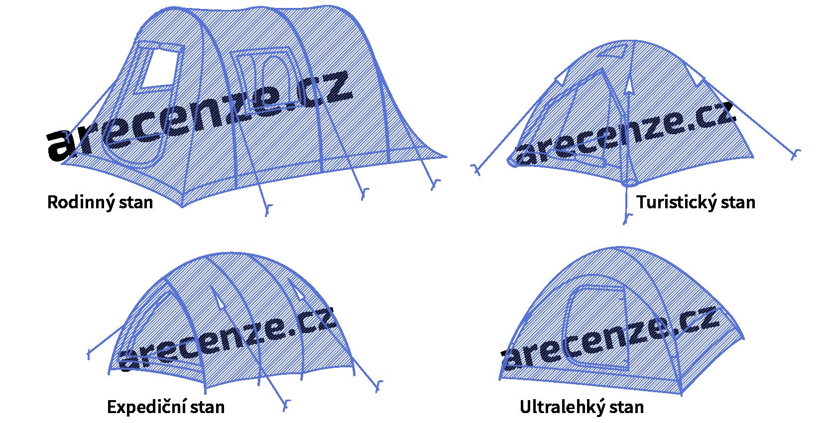 Ukážka rôznych typov stanov podľa využitia