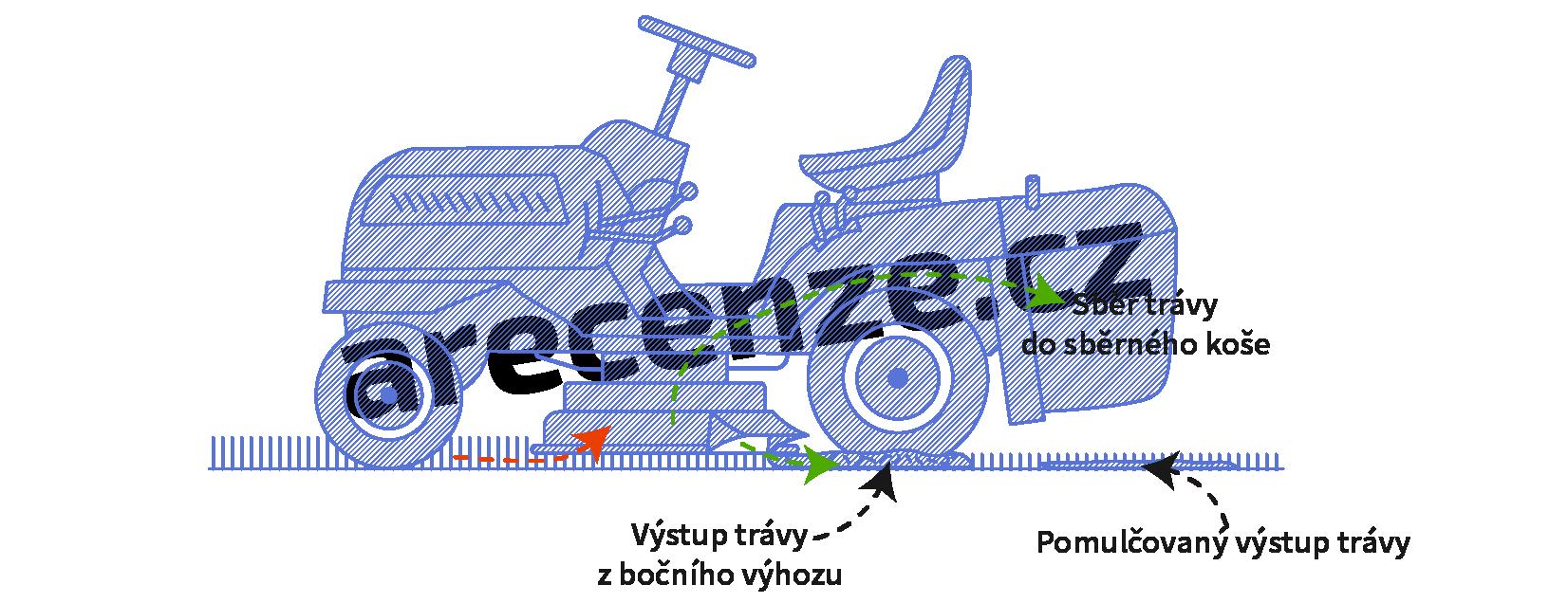 Popis fungovania kosenie záhradným traktorom