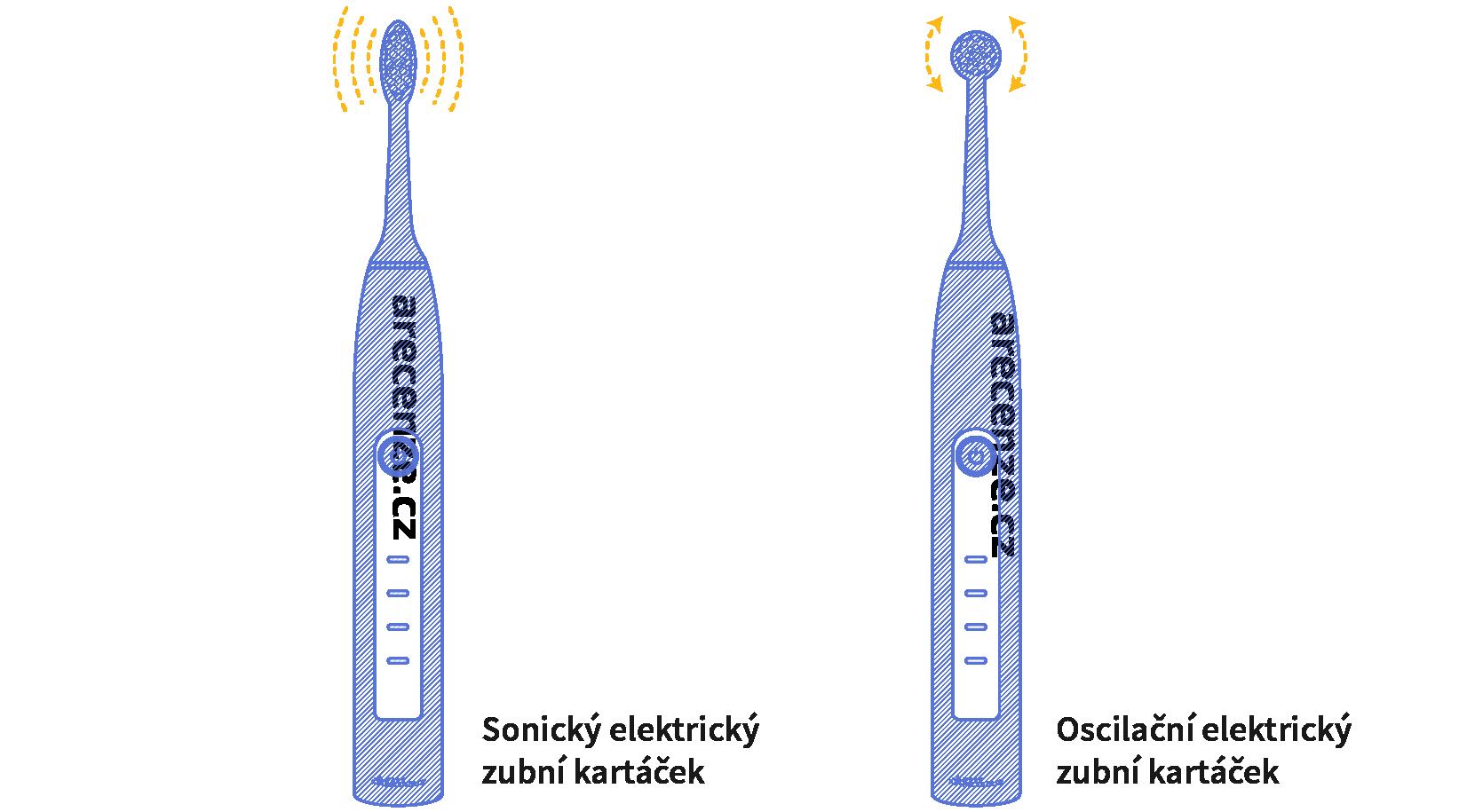 Rozdiel medzi oscilačným a sonickými zubnou kefkou