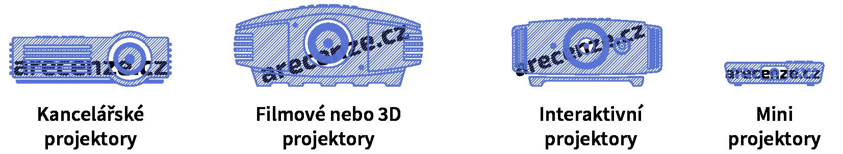 Porovnanie projektorov podľa využitia