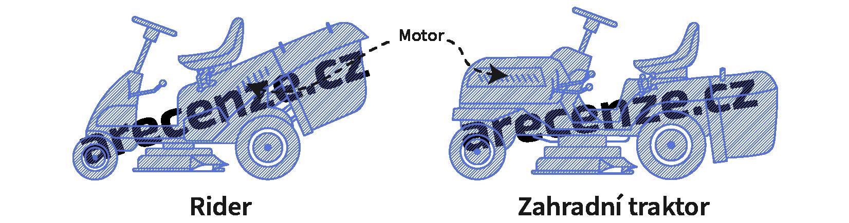Ukážka rozdielu medzi riderom a záhradným traktorom